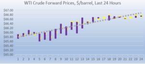 wti crude forward pricing 2018-08-21 at 9.51.37 AM