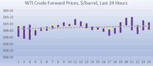 wti crude forward pricing 2018-08-28 at 9.26.51 AM