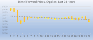 Diesel forward prices 2018-09-07 at 10.28.45 AM